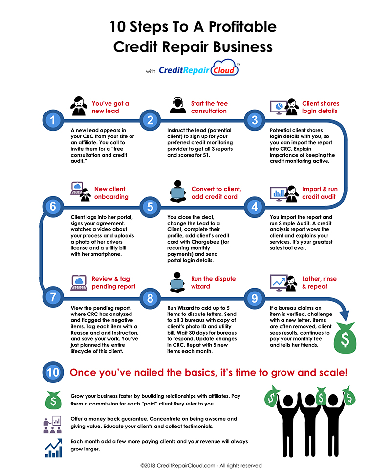 Credit repair cloud credit repair software crm try it free want to learn how to grow a million dollar credit repair business take our free web course reserve your spot now colourmoves